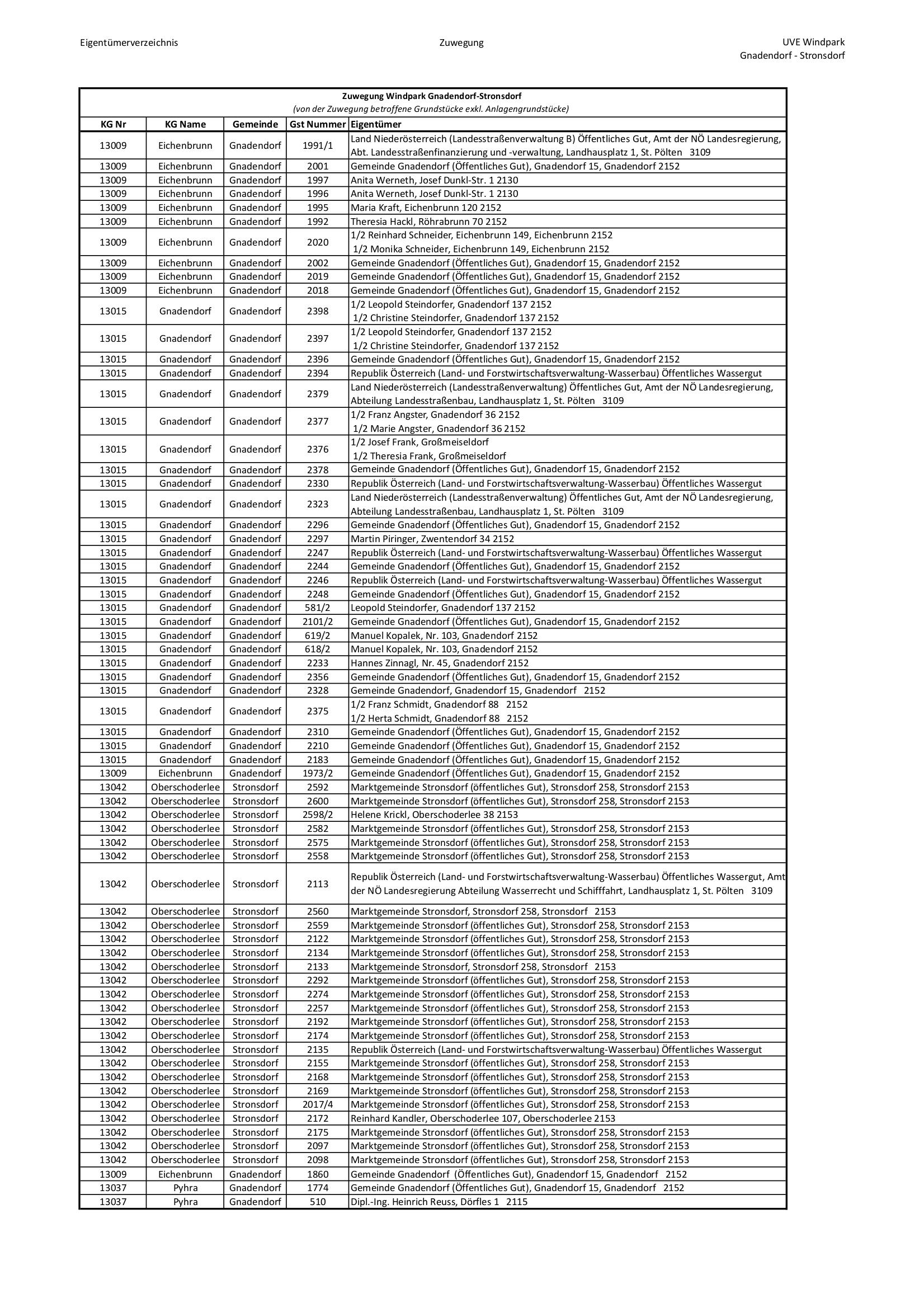 Liste Standorte Kabeltrasse Zuwegung Seite 2