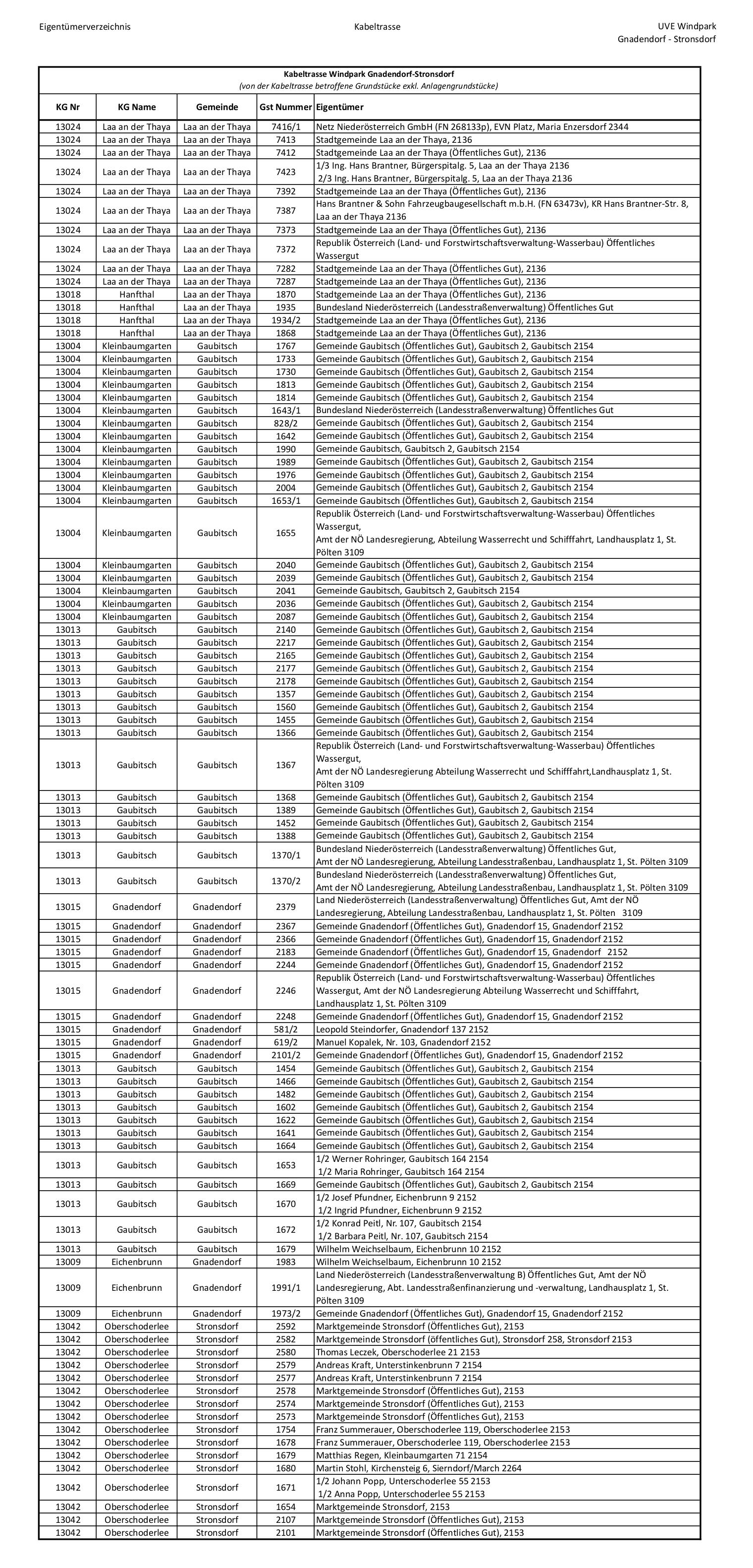 Liste Standorte Kabeltrasse Zuwegung Seite 3